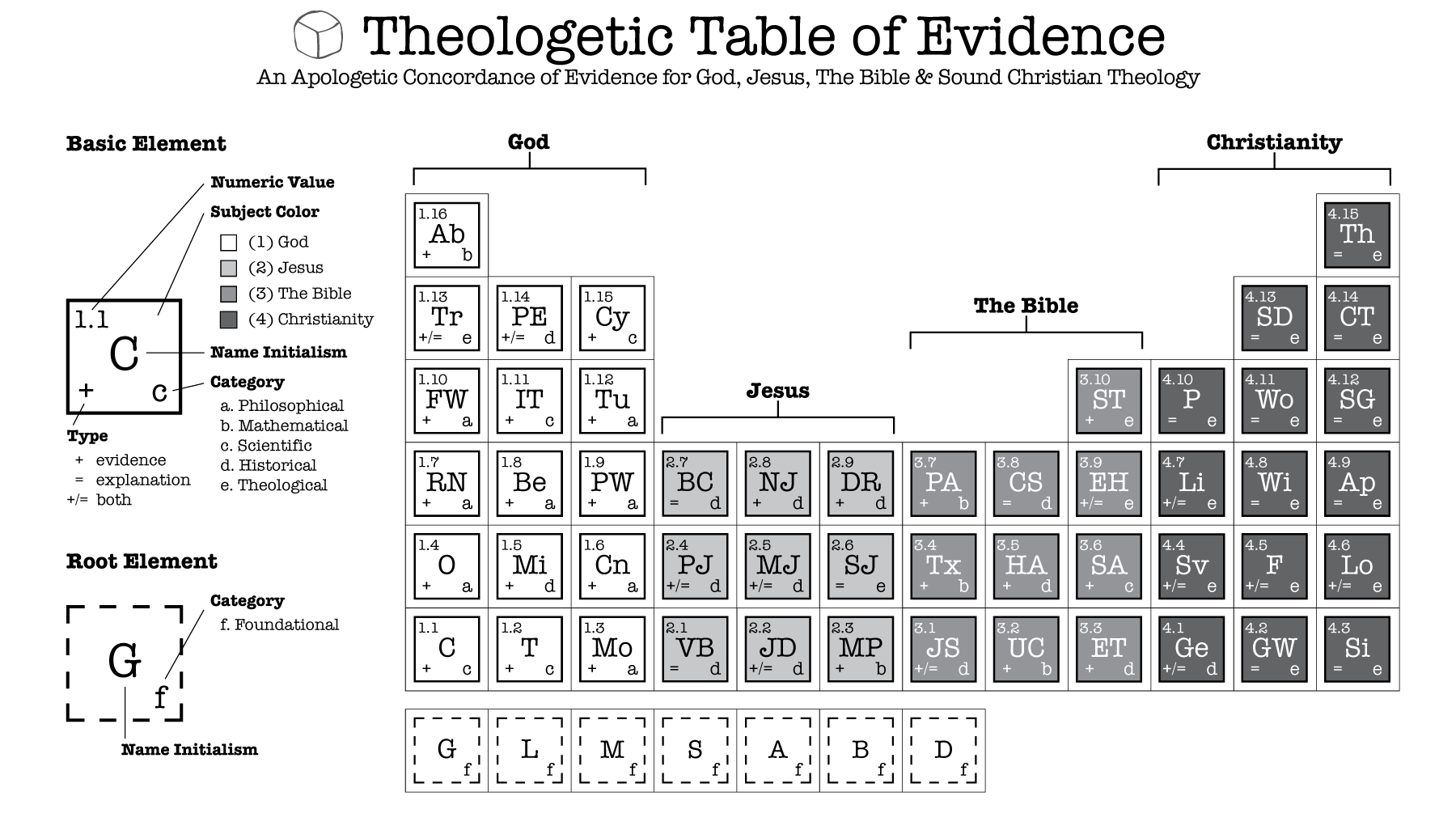 Theologetic-Table-Front-Page